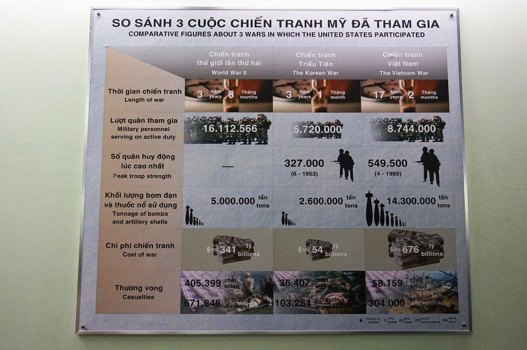 War Remnants Museum Saigon 03